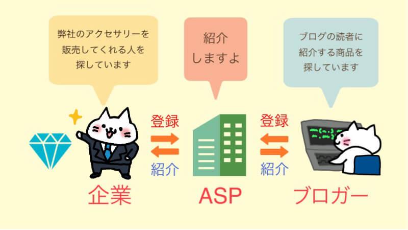 ASPの仕組みを解説